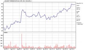 Valeant Pharmaceuticalssix-month chart 01-18-13
