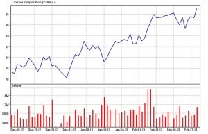 Cerner Corp. 03/01/13three-month chart