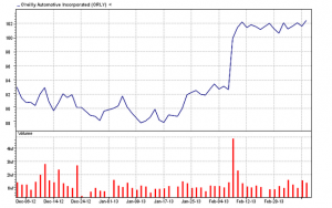 O'Reilly Automotive3-month chart 03/01/13
