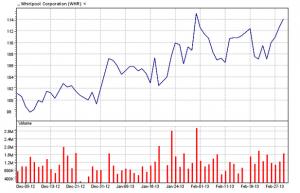 Whirlpool Corp.  03/01/13three-month chart