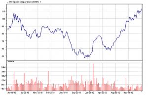 Whirlpool Corp.  03-01-13three-year chart