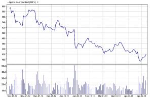 Apple Inc.    04/29/13 six-month chart