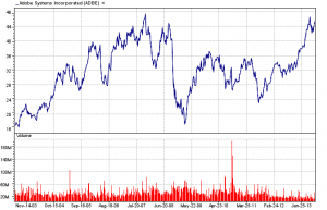 Adobe Systems Inc. ten-year chart 06-26-13