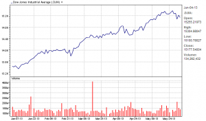 Dow Jones Industrial Average year-to-date 06/04/13