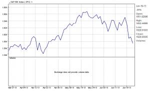 S&P 500 Index   6-24-13 three-month chart