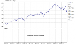 S&P 500 Index six-month chart 06-20-13