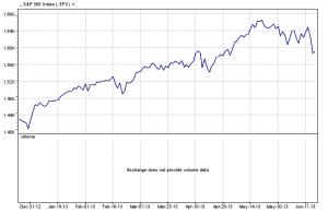 S&P 500 Index   6-21-13 six-month chart
