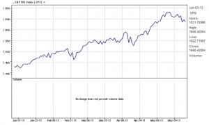 S&P 500 Index year-to-date 06/04/13