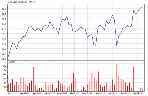 Kroger Co.   07-08-13 three-month chart