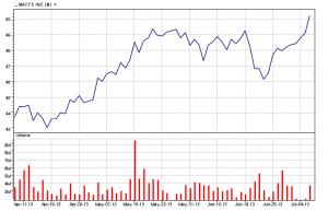 Macy's Inc.   07-08-13 three-month chart