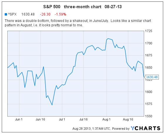 S&P 08-27-13