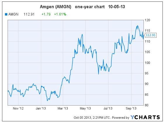 AMGN 10-05-13