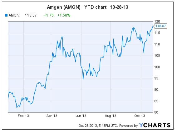 AMGN 10-28-13