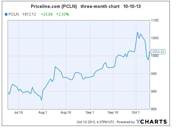 PCLN 10-10-13