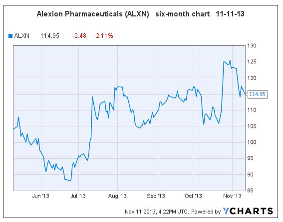 ALXN 11-11-13
