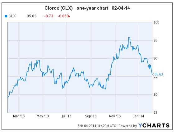 CLX 02-04-14