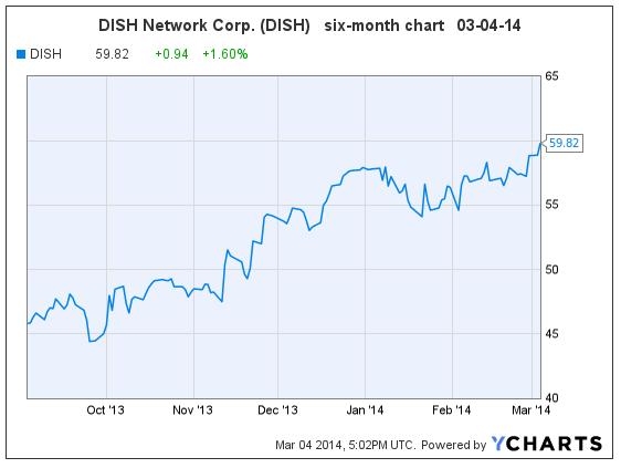 DISH 03-04-14