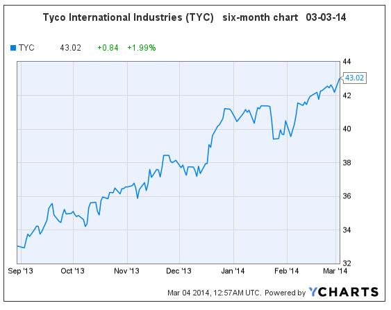 TYC 03-03-14