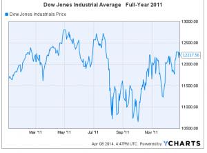 Dow 2011 2